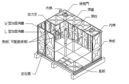 组合式不锈钢水箱结构-不锈钢水箱博客